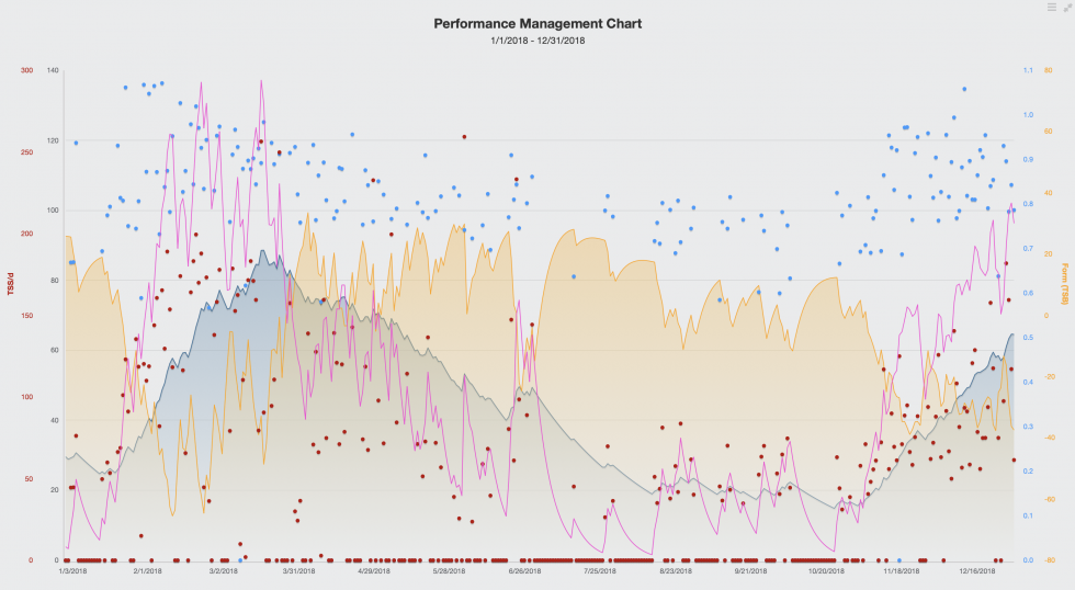 Performance management 2018